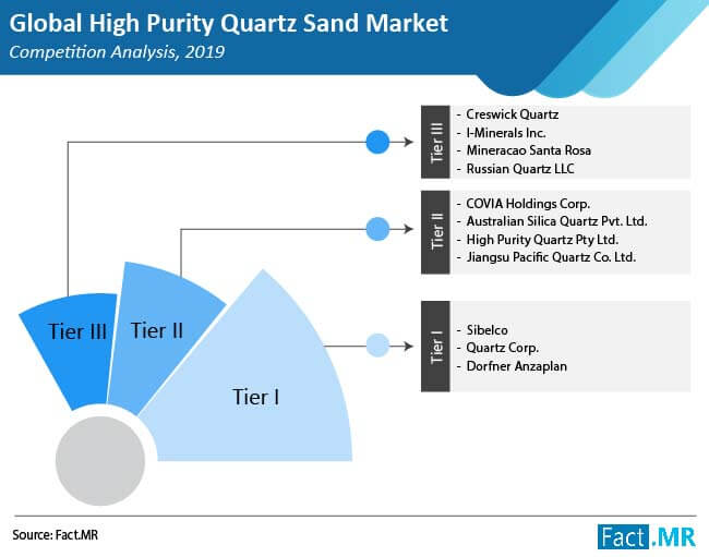 high purity quartz sand market competition analysis