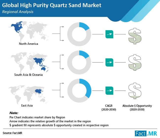 high purity quartz sand market regional analysis