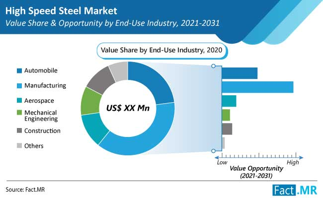 high speed steel market end use by FactMR