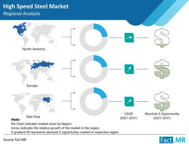 high speed steel market region by FactMR