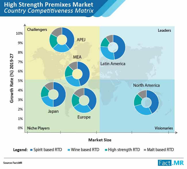 high strength premixes market competition matrix
