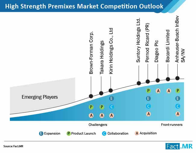 high strength premixes market competition outlook