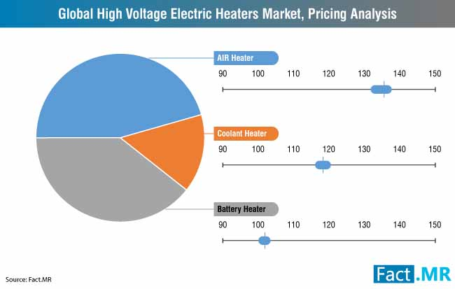 high voltage electric heater market 0