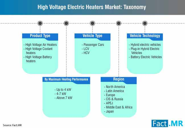 high voltage electric heater market 2