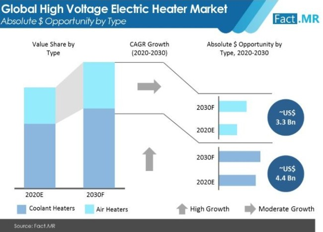 high voltage electric heater market absolute $ opportunity by type
