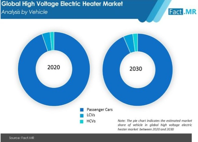 high voltage electric heater market analysis by vehicle
