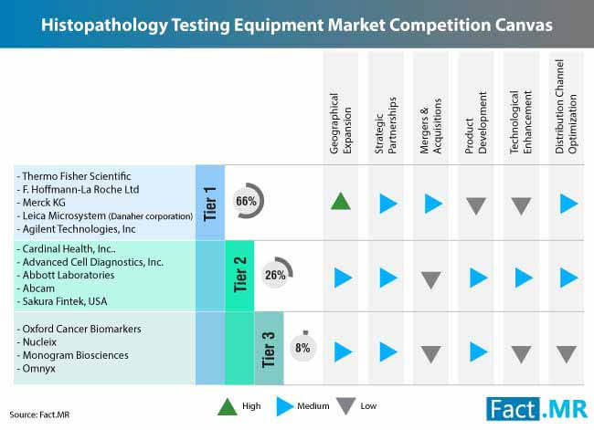 histopathology testing equipment market 2