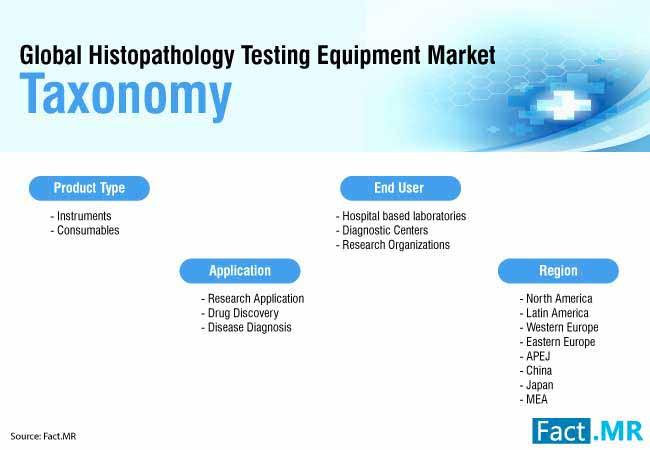 histopathology testing equipment market 3