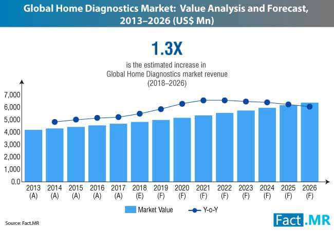 home diagnostics market 0