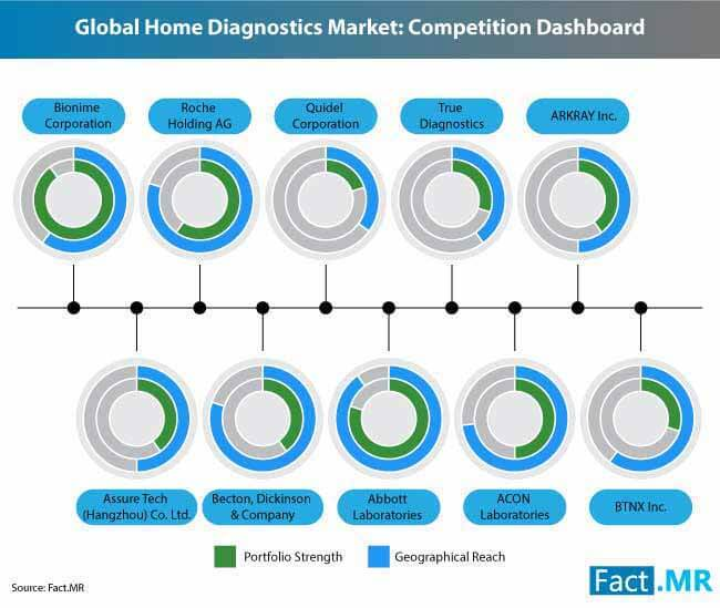 home diagnostics market 2