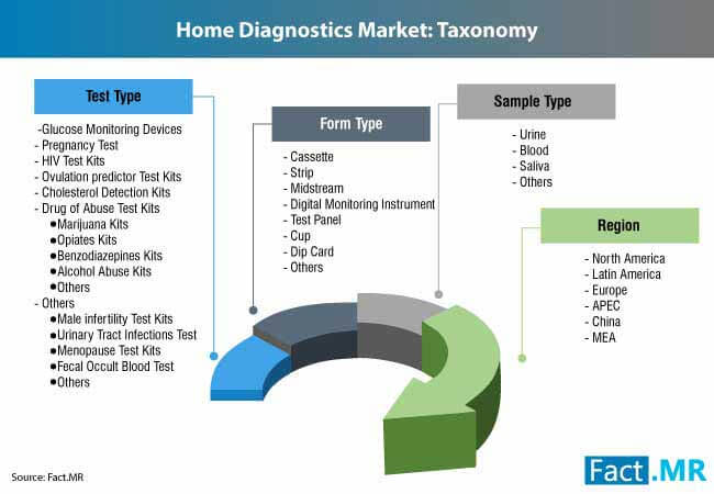 home diagnostics market 3