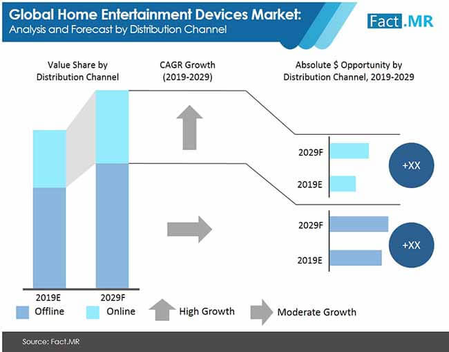 home entertainment devices analysis and forecast by distribution channel