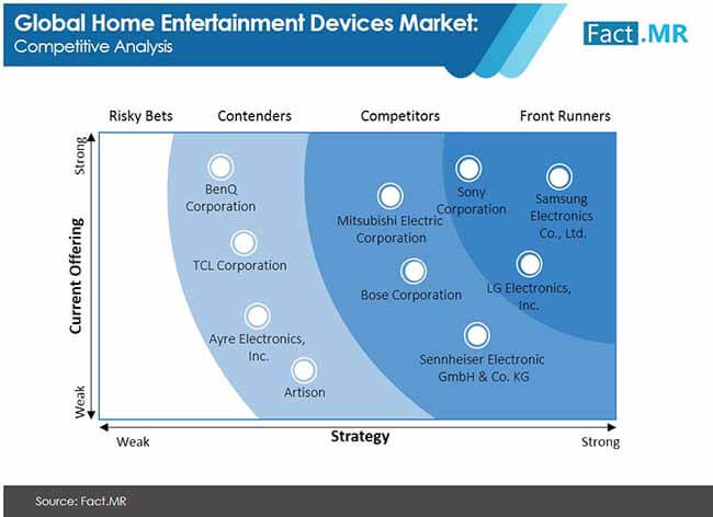 home entertainment devices competition analysis