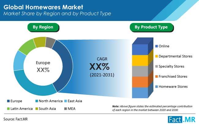 homewares market product