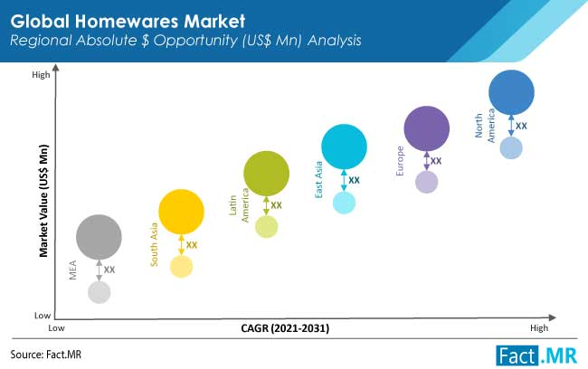 homewares market region
