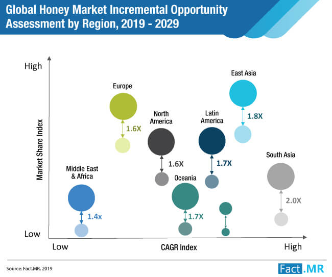 honey market incremental opportunity