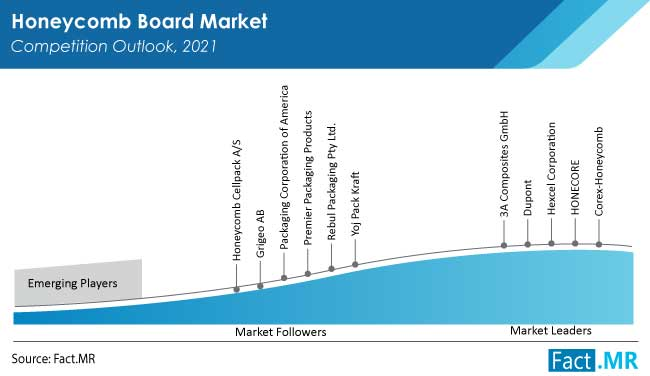 Honeycomb board market competition outlook by Fact.MR