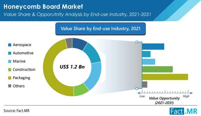 Honeycomb board market value share and opporutnity analysis by end use industry from Fact.MR