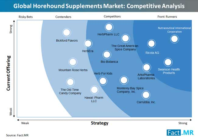 horehound supplements market competitive analysis