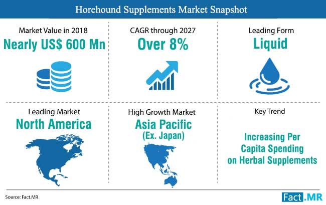 horehound supplements market snapshot