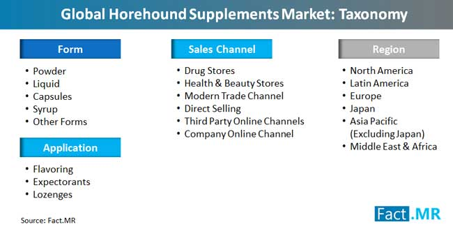 horehound supplements market taxonomy