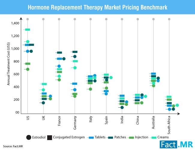 hormone replacement therapy market 0
