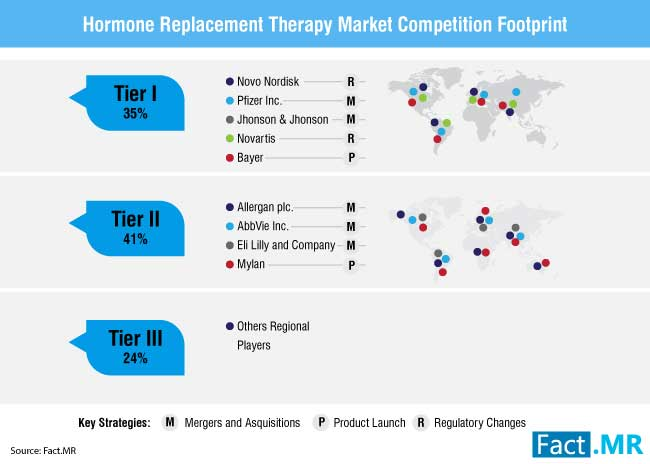 hormone replacement therapy market 2