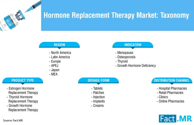 hormone replacement therapy market 3