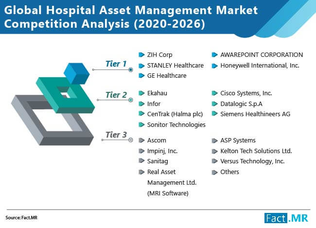 hospital asset management market competition analysis