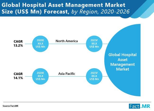 hospital asset management market size