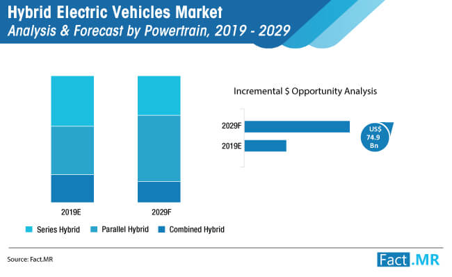 hybrid electric vehicles market analysis by powertrain