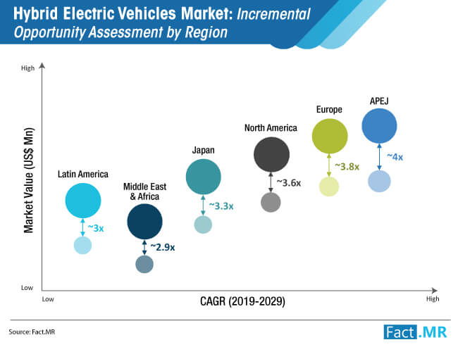 hybrid electric vehicles market incremental opportunity assessment