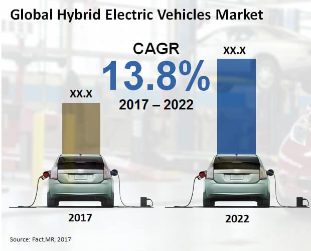 hybrid electric vehicles market