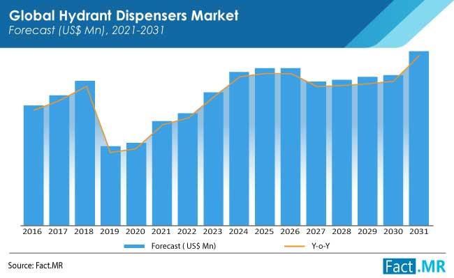 hydrant dispensers market forecasts