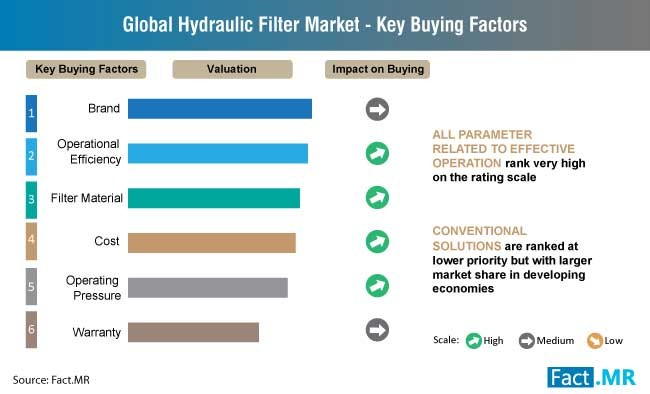 hydraulic filter market key buying factors