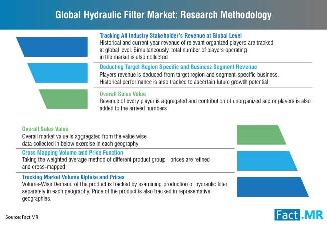 hydraulic filter market research methodology