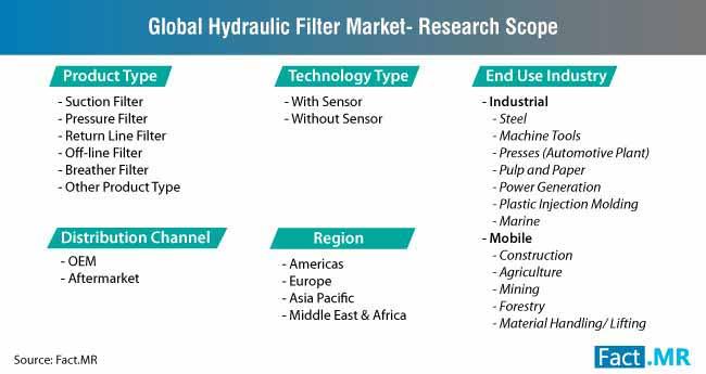 hydraulic filter market research scope