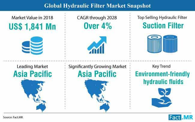 hydraulic filter market snapshot