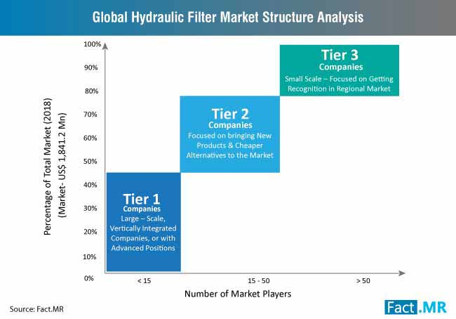 hydraulic filter market structure analysis