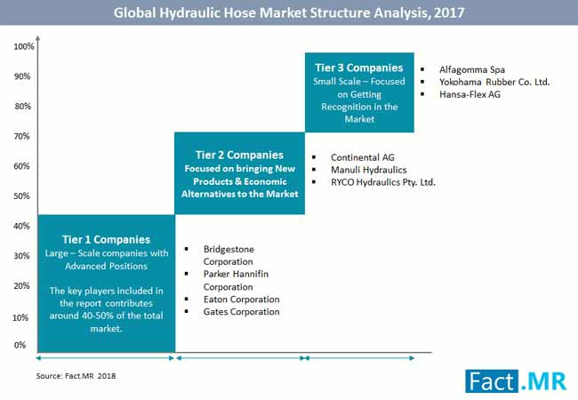 Hydraulic hose Market Forecast, Trend Analysis & Competition Tracking -  Global Market Insights 2018 to 2027