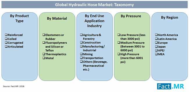 hydraulic hose market taxonomy