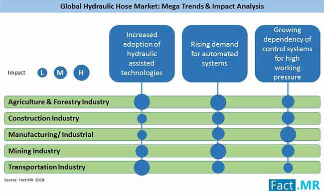 hydraulic hose market trends impact analysis