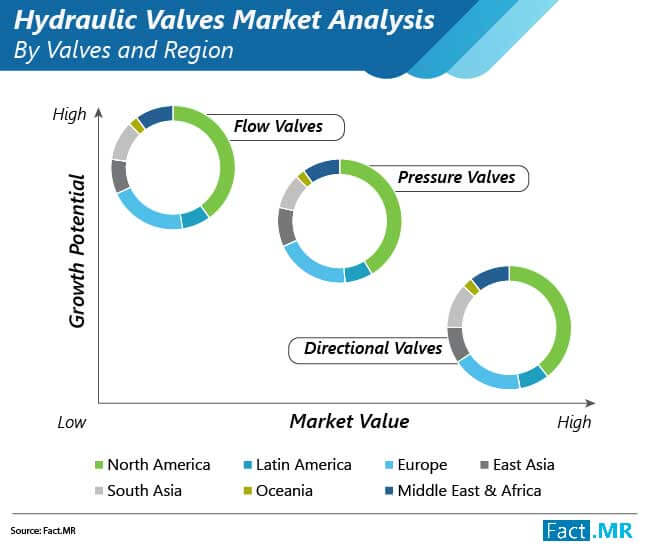 hydraulic valve market 01