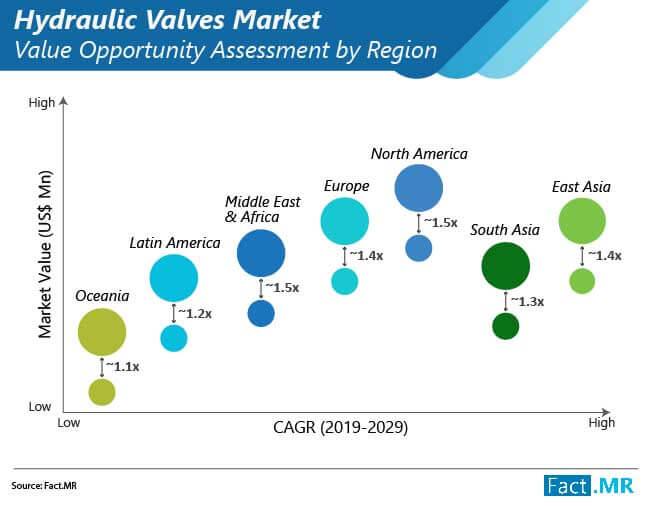 hydraulic valve market 02