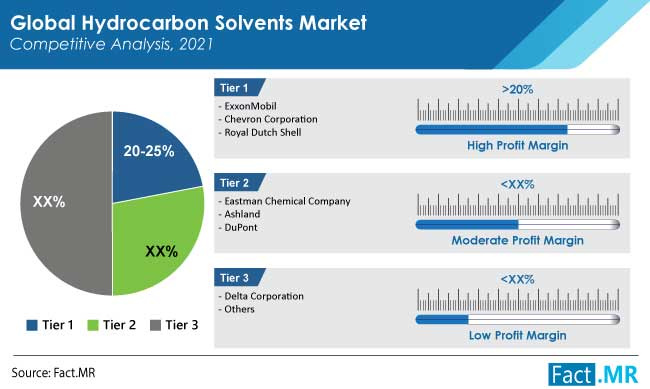 hydrocarbon solvents market competitionby FactMR