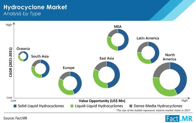 Hydrocyclone market type by Fact.MR