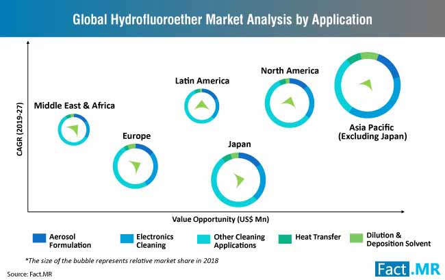 hydrofluoroether market analysis by application