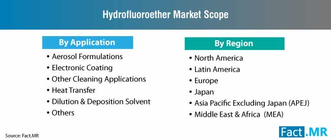hydrofluoroether market scope