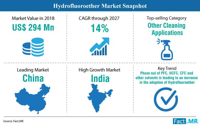 hydrofluoroether market snapshot