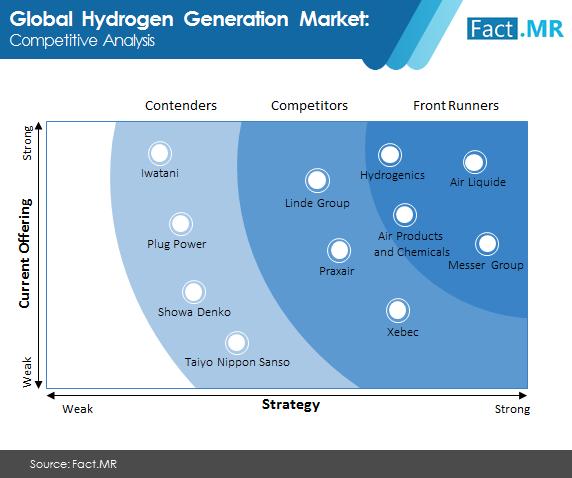 hydrogen generation market 1